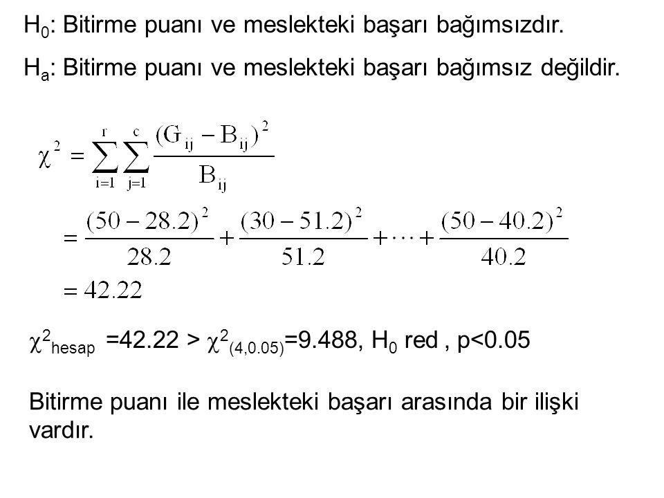  2 hesap =42.22 >  2 (4,0.05) =9.488, H 0 red, p<0.05 Bitirme puanı ile meslekteki başarı arasında bir ilişki vardır. H 0 : Bitirme puanı ve meslekt