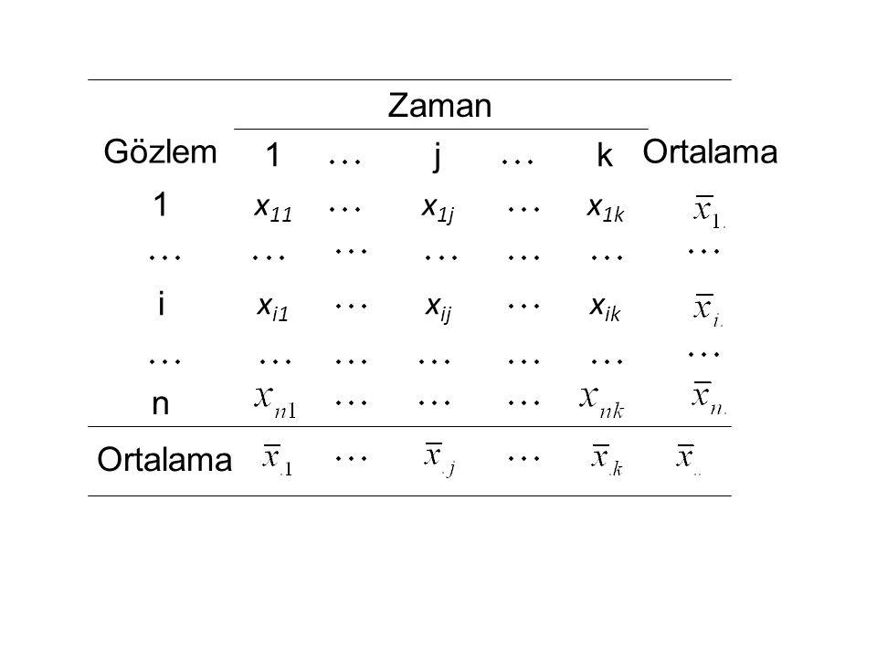 Ortalama n x ik x ij x i1 i x 1k x 1j x 11 1 kj1 Ortalama Zaman Gözlem