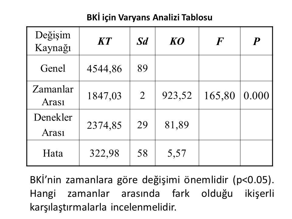 BKİ için Varyans Analizi Tablosu Değişim Kaynağı KTSdKO FP Genel 4544,86 89 Zamanlar Arası 1847,03 2923,52 165,800.000 Denekler Arası 2374,85 2981,89