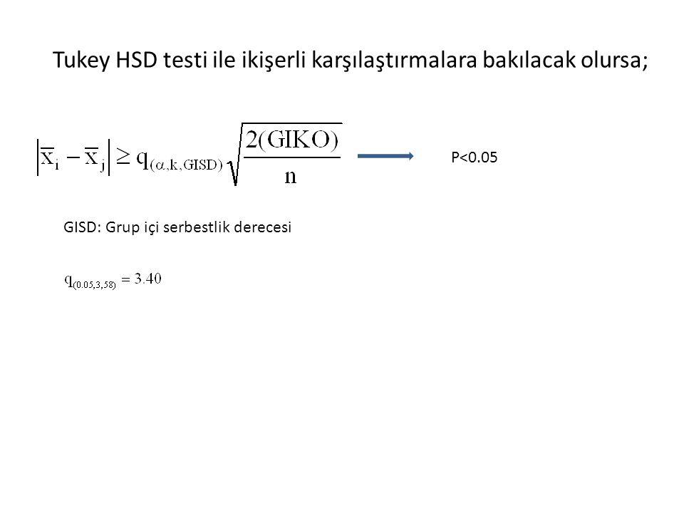 Tukey HSD testi ile ikişerli karşılaştırmalara bakılacak olursa; P<0.05 GISD: Grup içi serbestlik derecesi