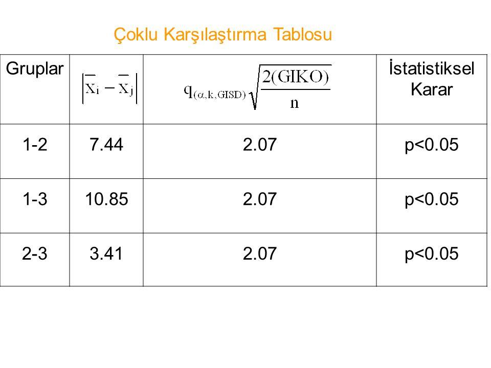 Gruplarİstatistiksel Karar 1-27.442.07p<0.05 1-310.852.07p<0.05 2-33.412.07p<0.05 Çoklu Karşılaştırma Tablosu