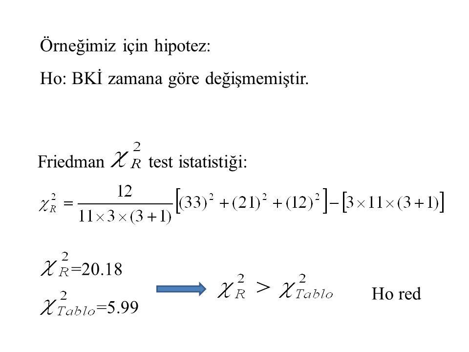 Örneğimiz için hipotez: Ho: BKİ zamana göre değişmemiştir. =20.18 Ho red Friedman test istatistiği: =5.99