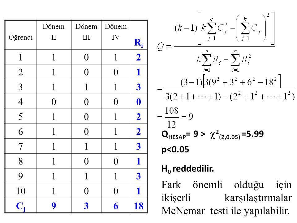 Öğrenci Dönem II Dönem III Dönem IV RiRi 11012 21001 31113 40000 51012 61012 71113 81001 91113 101001 CjCj 93618 Q HESAP = 9 >  2 (2,0.05) =5.99 p<0.