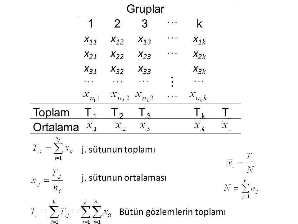 Ortalama T.. T.k T.3 T.2 T.1 Toplam x 3k x 33 x 32 x 31 x 2k x 23 x 22 x 21 x 1k x 13 x 12 x 11 k321 Gruplar j. sütunun toplamı j. sütunun ortalaması