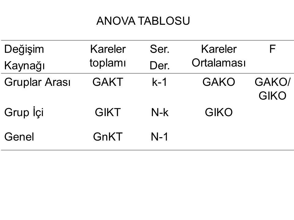 Değişim Kaynağı Kareler toplamı Ser. Der. Kareler Ortalaması F Gruplar ArasıGAKTk-1GAKOGAKO/ GIKO Grup İçiGIKTN-kGIKO GenelGnKTN-1 ANOVA TABLOSU