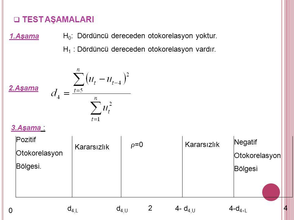 Wallis Testi  Üçer aylık veriler için otokorelasyon olup olmadığını incelemek amacıyla kullanılır.  Testin uygulanabilmesi için tek koşul bağımsız d