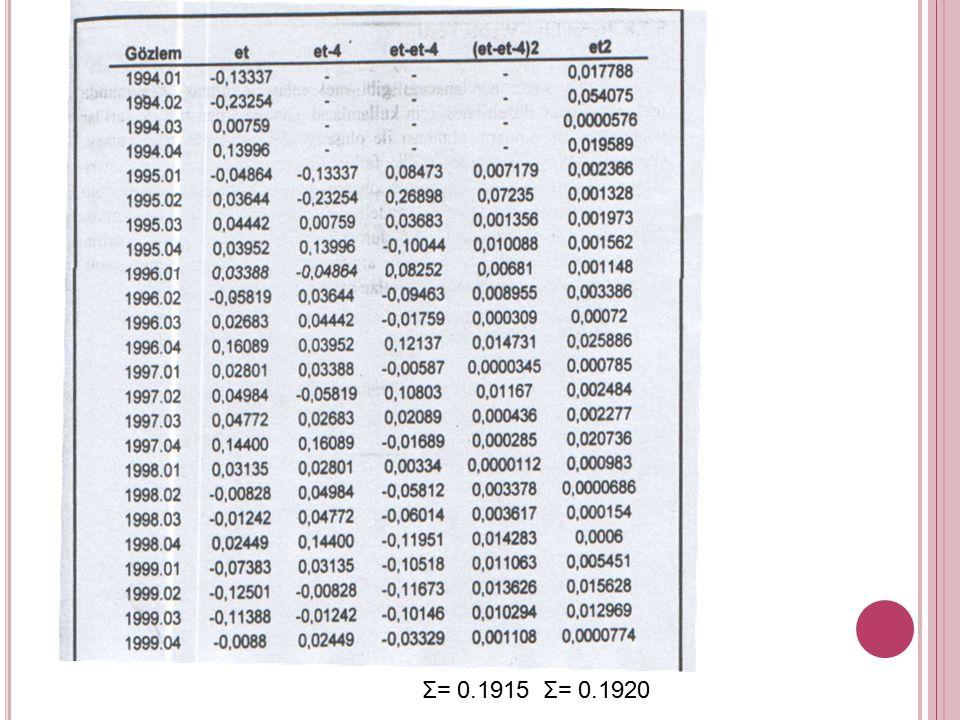 UYGULAMA: 1994.01 ve 1999.04 dönemi için Türkiye'nin üçer aylık ithalat ve döviz kuru değerleri verilmiştir. Bu verilerden elde edilen tam logaritmik