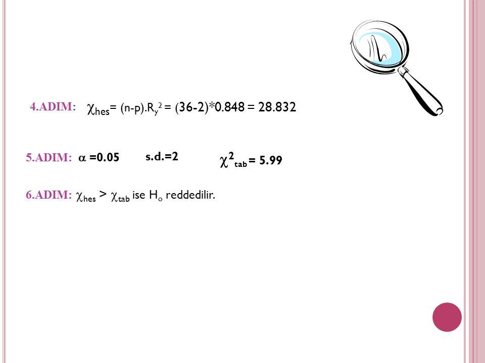 2.ADIM: u hata terimleri elde edilip karesi alınır. 3.ADIM: ile regres edilir. Dependent Variable: HATA^2 Method: Least Squares Sample (adjusted): 196
