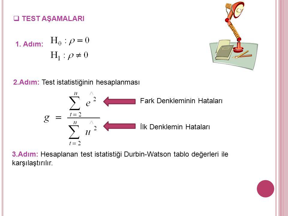 Berenblut Webb Testi  Berenblut - Webb testi ilk farkları alınmış modellerde otokorelasyon olup olmadığının araştırılması için kullanılır.  Otokorel