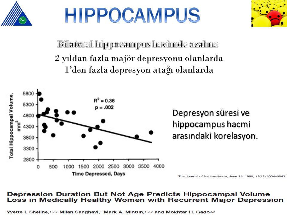 2 yıldan fazla majör depresyonu olanlarda 1'den fazla depresyon ata ğ ı olanlarda 24 depresif kadında bilateral hippocampus hacminde azalma Hippocampu