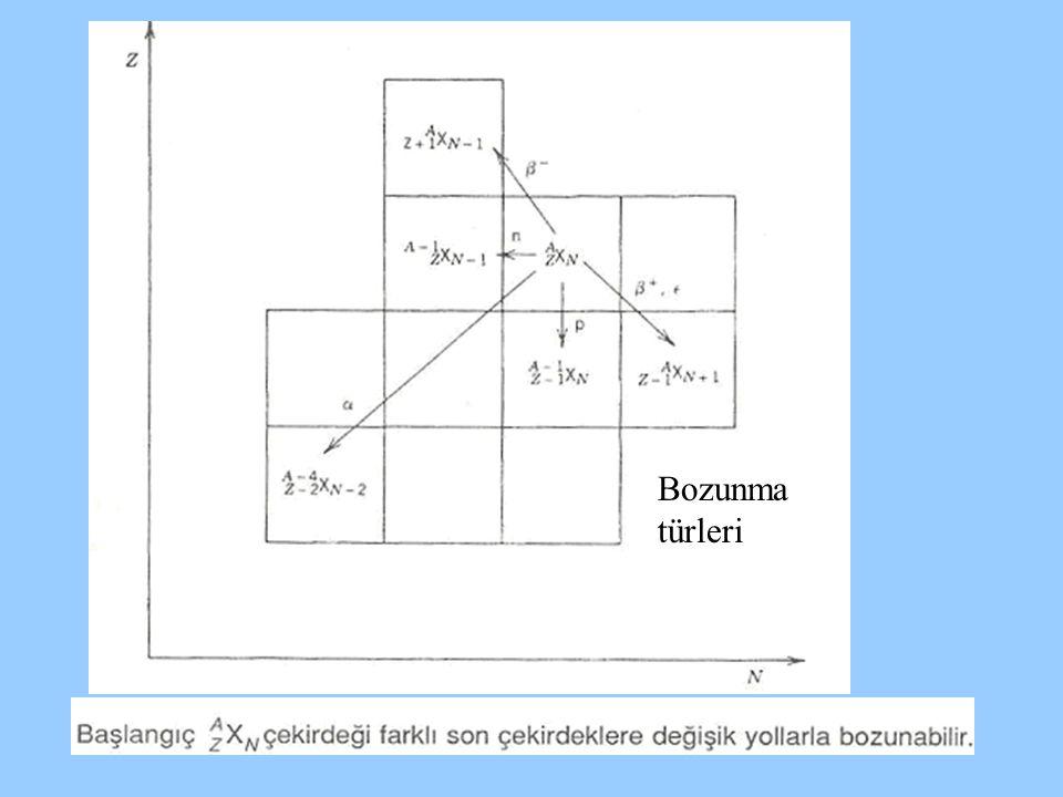 Dallanma oranları ve yarı ömürler Örnek 226 Ac da t 1/2 =29 h dır.