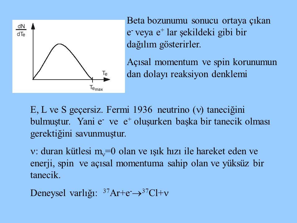 Beta bozunumu sonucu ortaya çıkan e - veya e + lar şekildeki gibi bir dağılım gösterirler. Açısal momentum ve spin korunumun dan dolayı reaksiyon denk