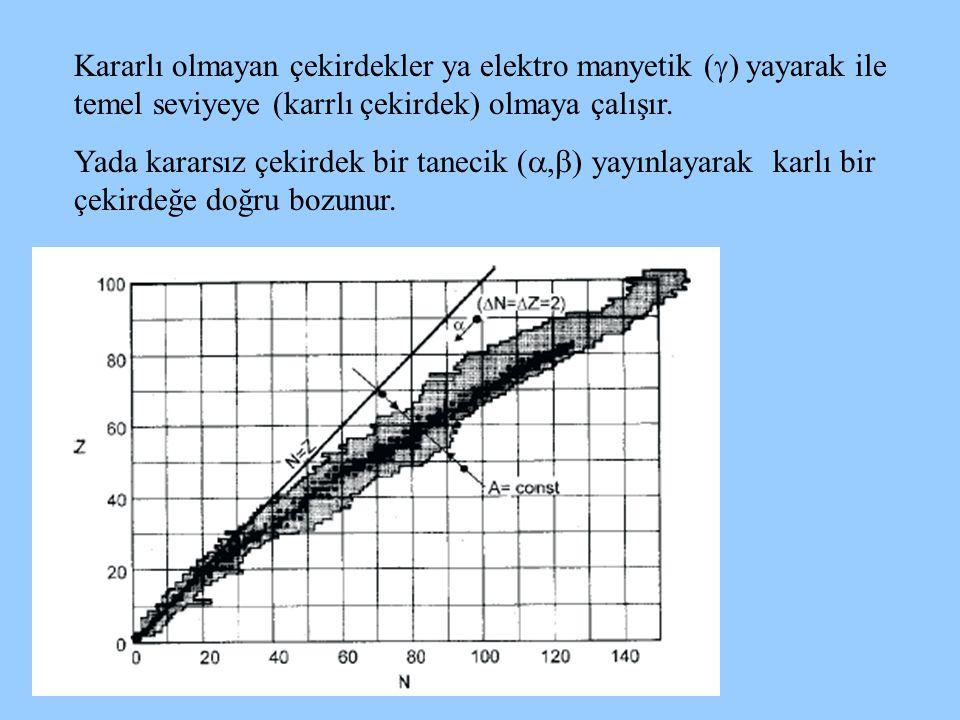Kararlı olmayan çekirdekler ya elektro manyetik (  ) yayarak ile temel seviyeye (karrlı çekirdek) olmaya çalışır. Yada kararsız çekirdek bir tanecik
