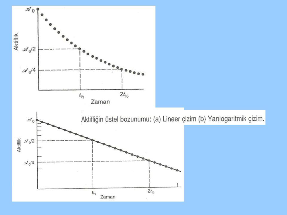 Bozunan bir çekirdek seviyesi Heisenberg belirsizlik ilkesine göre  E*  t  ħ bir enerji aralığı söylenebilir.