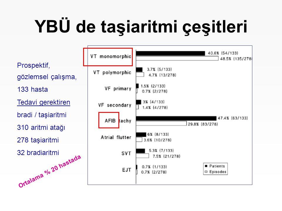 YBÜ de taşiaritmi çeşitleri Prospektif, gözlemsel çalışma, 133 hasta Tedavi gerektiren bradi / taşiaritmi 310 aritmi atağı 278 taşiaritmi 32 bradiarit