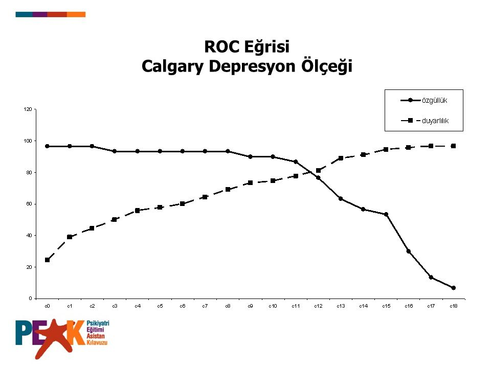 ROC Eğrisi Calgary Depresyon Ölçeği