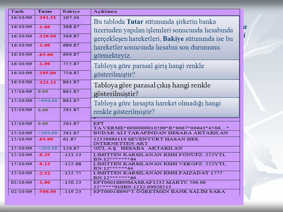 Murat Bey, Tülin Hanım'a şirketle ilgili bazı verileri göstermektedir. Gelin bu verileri beraber inceleyelim. Bu tabloda Tutar sütununda şirketin bank