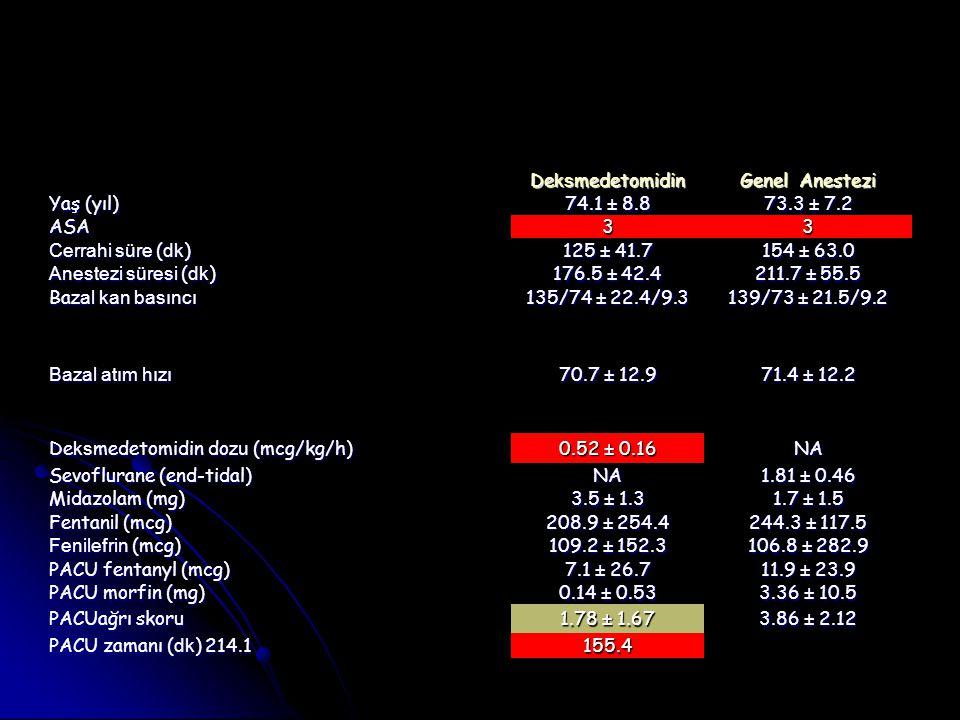 De ks medetomidin Genel Anestezi Yaş (yıl) 74.1 ± 8.8 73.3 ± 7.2 ASA33 Cerrahi süre ( dk ) 125 ± 41.7 154 ± 63.0 Anestezi süresi ( dk ) 176.5 ± 42.4 2