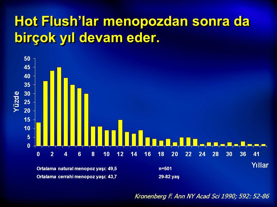 Hot Flush'lar menopozdan sonra da birçok yıl devam eder. Kronenberg F. Ann NY Acad Sci 1990; 592: 52-86 Ortalama natural menopoz yaşı: 49,5 Ortalama c