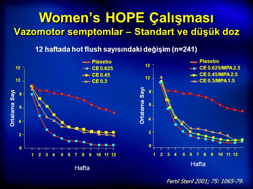 Women's HOPE Çalışması Vazomotor semptomlar – Standart ve düşük doz Fertil Steril 2001; 75: 1065-79. 1 2 3 4 5 6 7 8 9 10 11 12 12 8 Plasebo CE 0.625