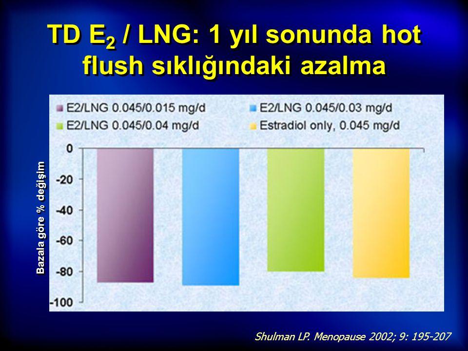 TD E 2 / LNG: 1 yıl sonunda hot flush sıklığındaki azalma Shulman LP. Menopause 2002; 9: 195-207 Bazala göre % değişim