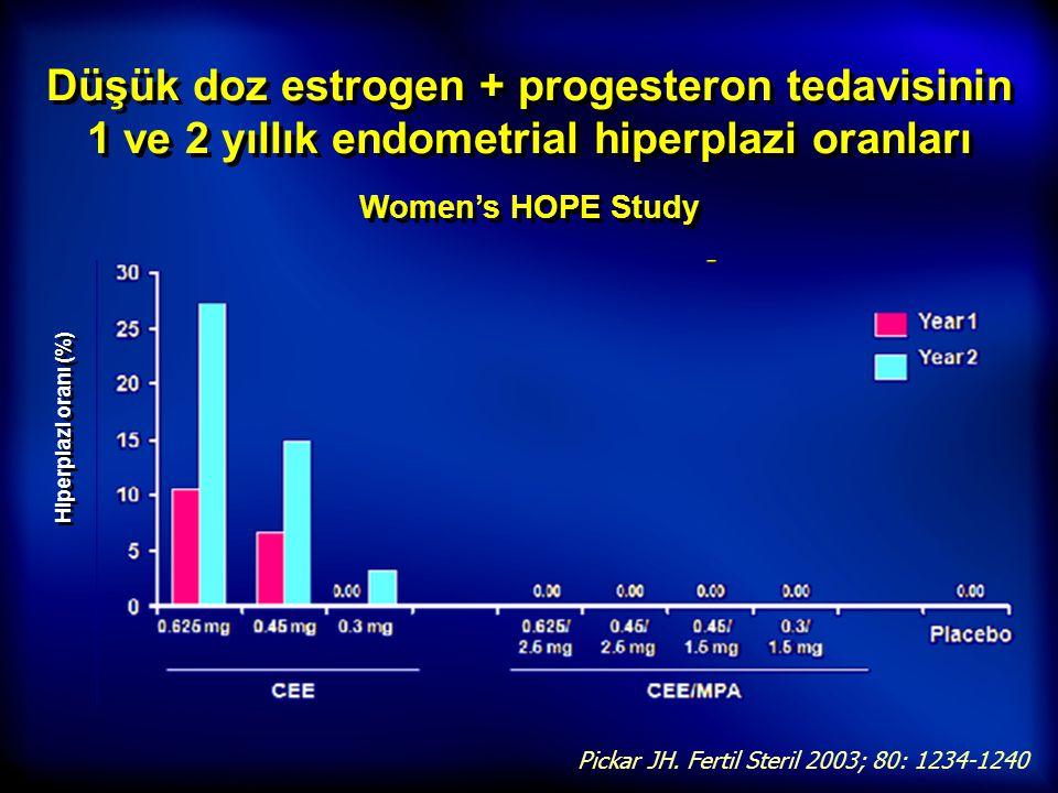 Düşük doz estrogen + progesteron tedavisinin 1 ve 2 yıllık endometrial hiperplazi oranları Women's HOPE Study Pickar JH. Fertil Steril 2003; 80: 1234-
