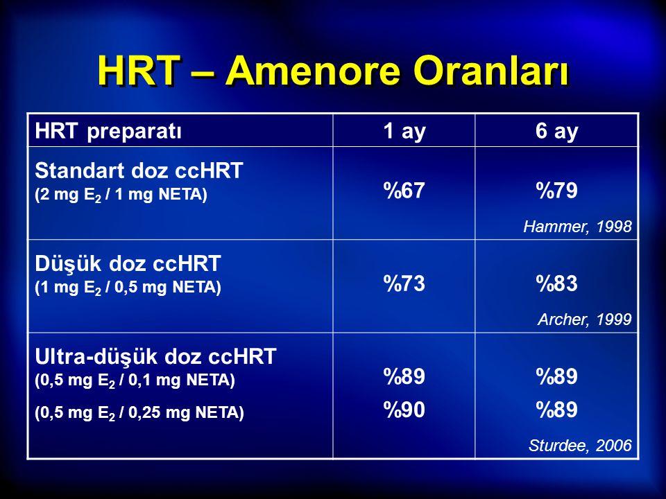 HRT – Amenore Oranları HRT preparatı1 ay6 ay Standart doz ccHRT (2 mg E 2 / 1 mg NETA) %67%79 Hammer, 1998 Düşük doz ccHRT (1 mg E 2 / 0,5 mg NETA) %7