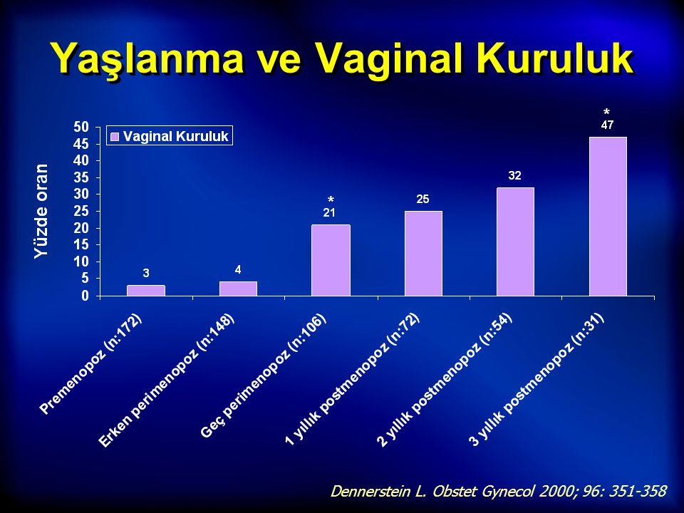 Yaşlanma ve Vaginal Kuruluk Dennerstein L. Obstet Gynecol 2000; 96: 351-358 * *