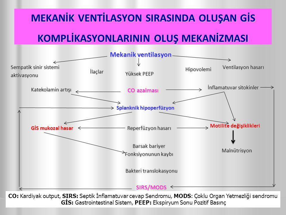 MEKANİK VENTİLASYON SIRASINDA OLUŞAN GİS KOMPLİKASYONLARININ OLUŞ MEKANİZMASI Mekanik ventilasyon 42 Yüksek PEEP CO azalması İnflamatuvar sitokinler Katekolamin artışı Ventilasyon hasarı Sempatik sinir sistemi aktivasyonu İlaçlar Hipovolemi Splanknik hipoperfüzyon Reperfüzyon hasarı Motilite değişiklikleri GİS mukozal hasar Barsak bariyer Fonksiyonunun kaybı Malnütrisyon Bakteri translokasyonu SIRS/MODS CO: Kardiyak output, SIRS: Septik İnflamatuvar cevap Sendromu, MODS: Çoklu Organ Yetmezliği sendromu GİS: Gastrointestinal Sistem, PEEP: Ekspiryum Sonu Pozitif Basınç