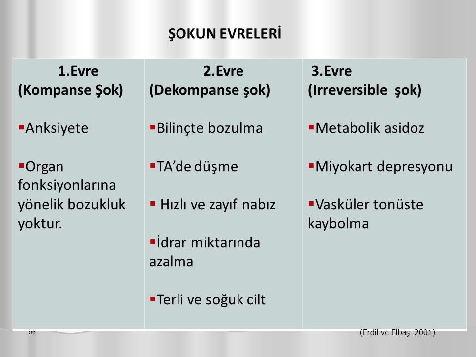 56 ŞOKUN EVRELERİ 1.Evre (Kompanse Şok)  Anksiyete  Organ fonksiyonlarına yönelik bozukluk yoktur. 2.Evre (Dekompanse şok)  Bilinçte bozulma  TA'd