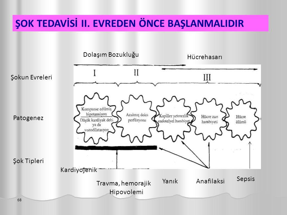 68 ŞOK TEDAVİSİ II. EVREDEN ÖNCE BAŞLANMALIDIR Şok Tipleri Patogenez Şokun Evreleri YanıkAnafilaksi Sepsis Kardiyojenik Travma, hemorajik Hipovolemi D