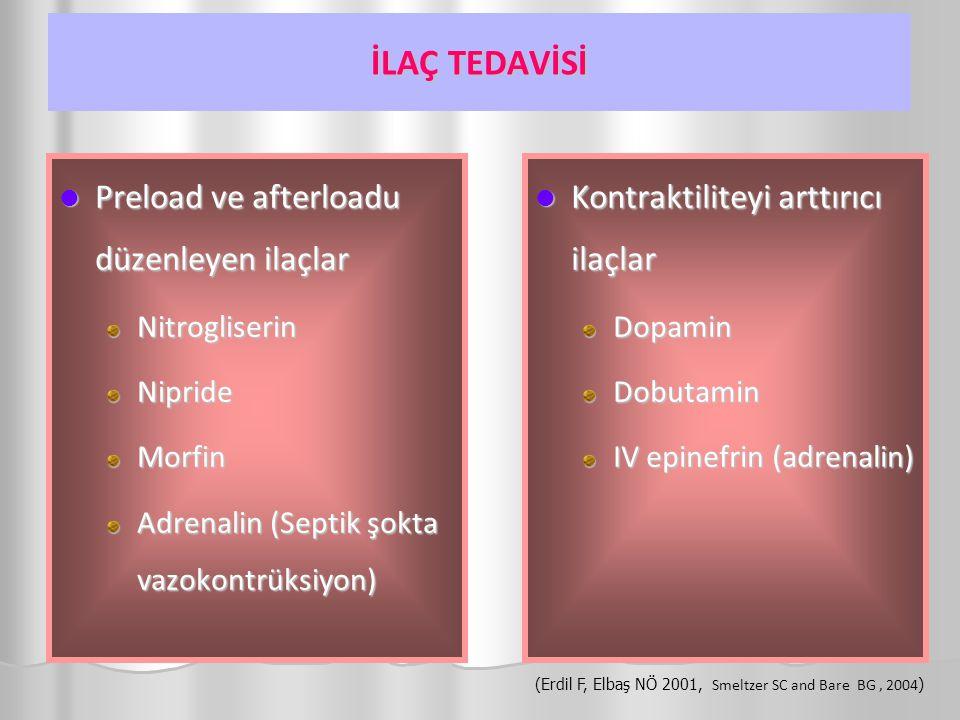 İLAÇ TEDAVİSİ Preload ve afterloadu düzenleyen ilaçlar Preload ve afterloadu düzenleyen ilaçlarNitrogliserinNiprideMorfin Adrenalin (Septik şokta vazokontrüksiyon) Kontraktiliteyi arttırıcı ilaçlar Kontraktiliteyi arttırıcı ilaçlar Dopamin Dobutamin IV epinefrin (adrenalin) (Erdil F, Elbaş NÖ 2001, Smeltzer SC and Bare BG, 2004 )