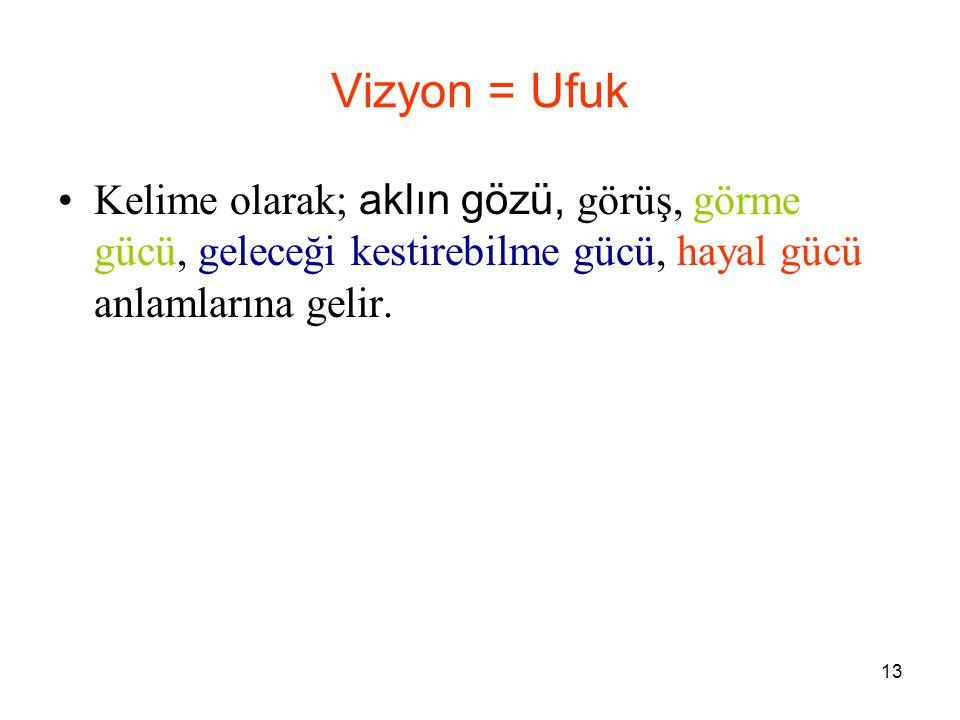 13 Vizyon = Ufuk Kelime olarak; aklın gözü, görüş, görme gücü, geleceği kestirebilme gücü, hayal gücü anlamlarına gelir.