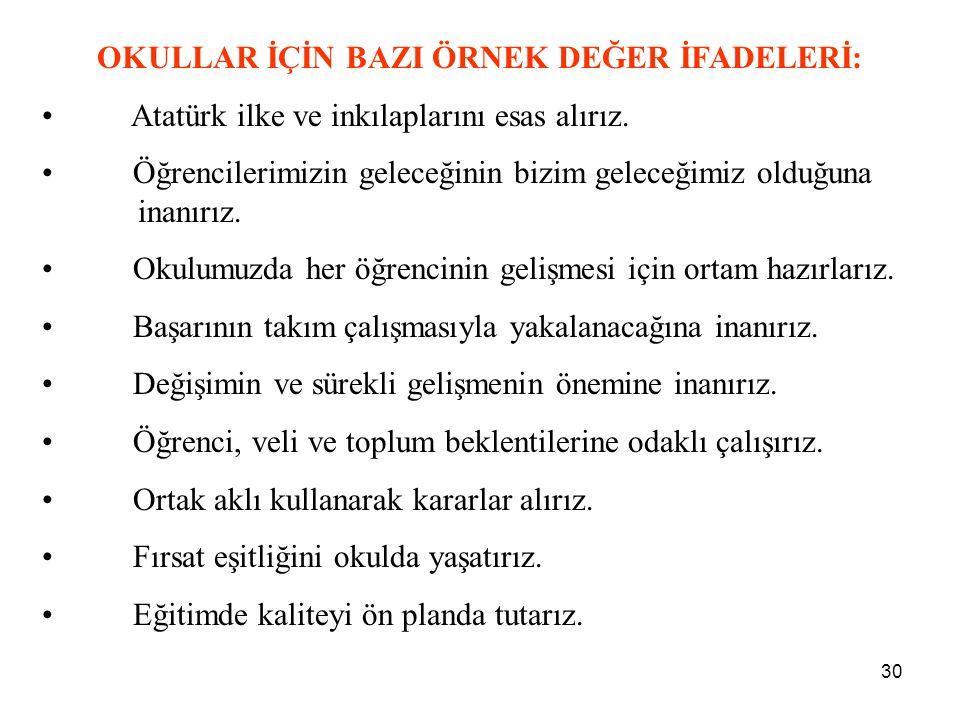 30 OKULLAR İÇİN BAZI ÖRNEK DEĞER İFADELERİ: Atatürk ilke ve inkılaplarını esas alırız. Öğrencilerimizin geleceğinin bizim geleceğimiz olduğuna inanırı
