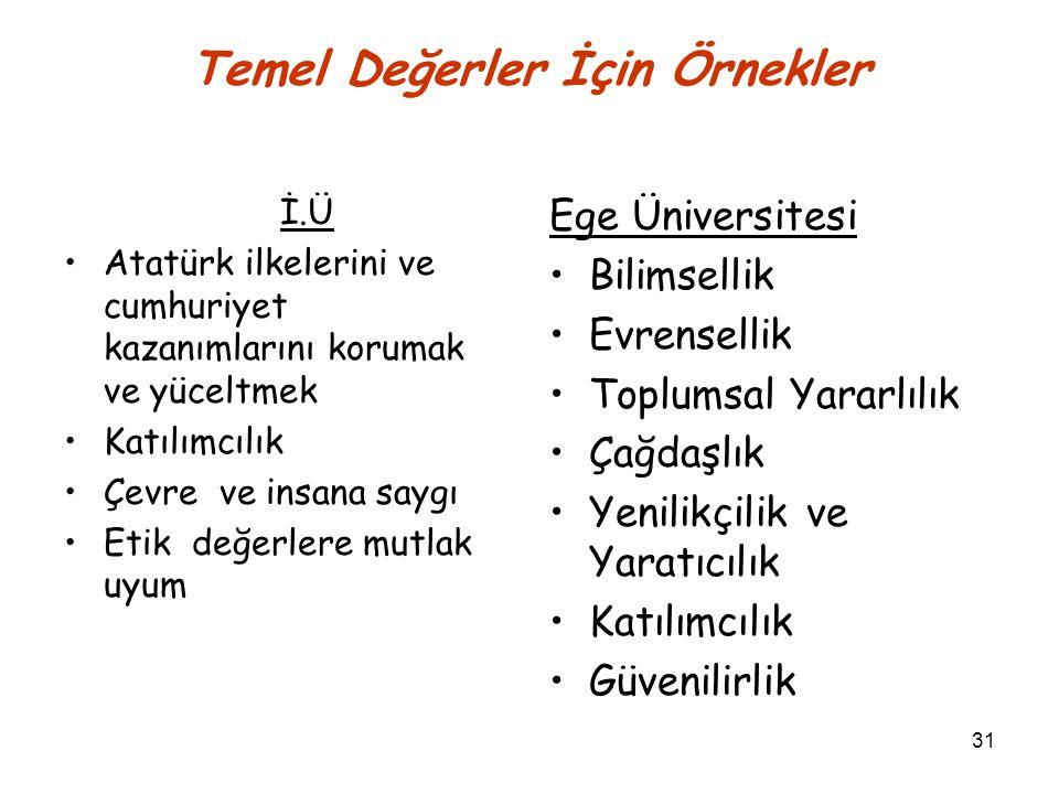 31 Temel Değerler İçin Örnekler İ.Ü Atatürk ilkelerini ve cumhuriyet kazanımlarını korumak ve yüceltmek Katılımcılık Çevre ve insana saygı Etik değerlere mutlak uyum Ege Üniversitesi Bilimsellik Evrensellik Toplumsal Yararlılık Çağdaşlık Yenilikçilik ve Yaratıcılık Katılımcılık Güvenilirlik