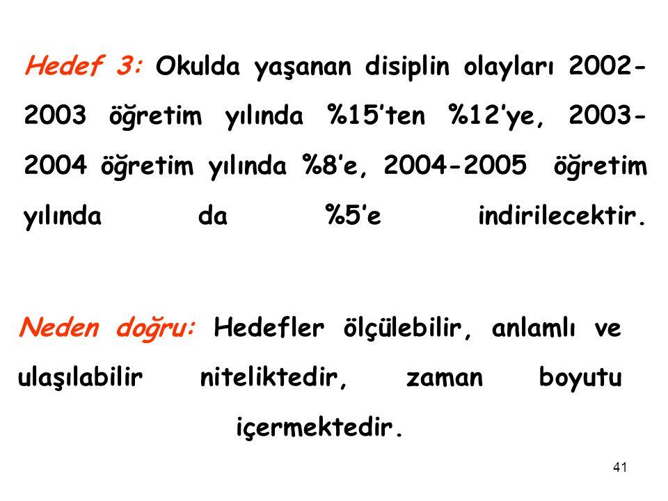 41 Hedef 3: Okulda yaşanan disiplin olayları 2002- 2003 öğretim yılında %15'ten %12'ye, 2003- 2004 öğretim yılında %8'e, 2004-2005 öğretim yılında da