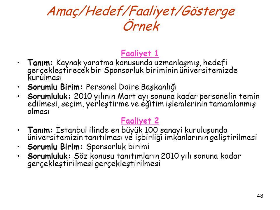 48 Amaç/Hedef/Faaliyet/Gösterge Örnek Faaliyet 1 Tanım: Kaynak yaratma konusunda uzmanlaşmış, hedefi gerçekleştirecek bir Sponsorluk biriminin üniversitemizde kurulması Sorumlu Birim: Personel Daire Başkanlığı Sorumluluk: 2010 yılının Mart ayı sonuna kadar personelin temin edilmesi, seçim, yerleştirme ve eğitim işlemlerinin tamamlanmış olması Faaliyet 2 Tanım: İstanbul ilinde en büyük 100 sanayi kuruluşunda üniversitemizin tanıtılması ve işbirliği imkanlarının geliştirilmesi Sorumlu Birim: Sponsorluk birimi Sorumluluk: Söz konusu tanıtımların 2010 yılı sonuna kadar gerçekleştirilmesi gerçekleştirilmesi