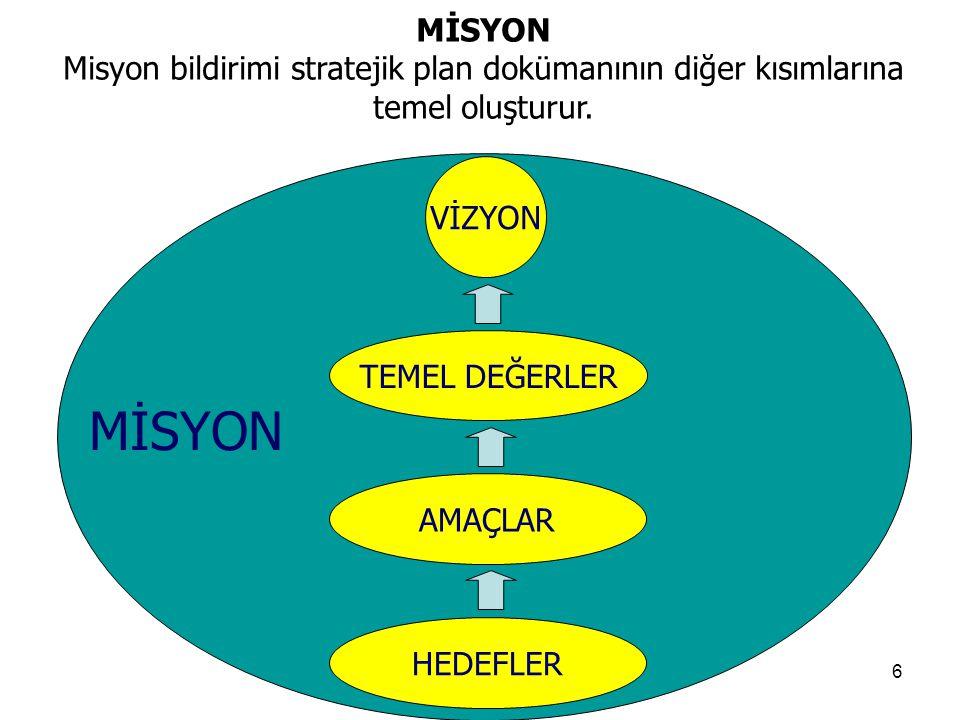 6 MİSYON Misyon bildirimi stratejik plan dokümanının diğer kısımlarına temel oluşturur. VİZYON TEMEL DEĞERLER AMAÇLAR HEDEFLER MİSYON