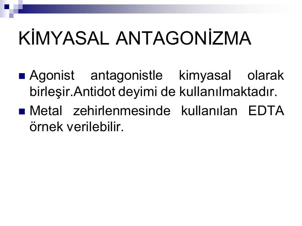 KİMYASAL ANTAGONİZMA Agonist antagonistle kimyasal olarak birleşir.Antidot deyimi de kullanılmaktadır. Metal zehirlenmesinde kullanılan EDTA örnek ver