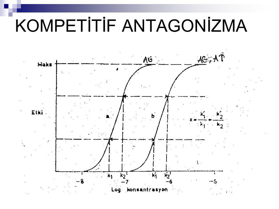 NONKOMPETİTİF ANTAGONİZMA Bu tip antagonizmada antagonist reseptörlere irreversibl(geri dönüşümsüz) şekilde bağlanır.