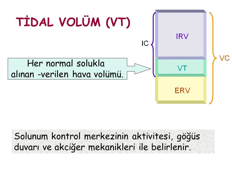Solunum kontrol merkezinin aktivitesi, göğüs duvarı ve akciğer mekanikleri ile belirlenir. TİDAL VOLÜM (VT) Her normal solukla alınan -verilen hava vo
