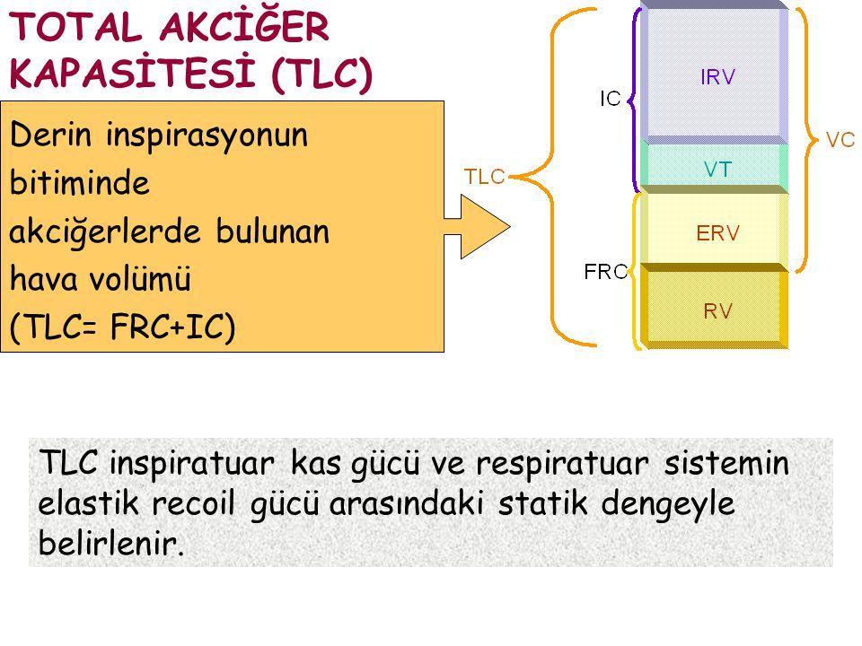 TLC inspiratuar kas gücü ve respiratuar sistemin elastik recoil gücü arasındaki statik dengeyle belirlenir. TOTAL AKCİĞER KAPASİTESİ (TLC) Derin inspi