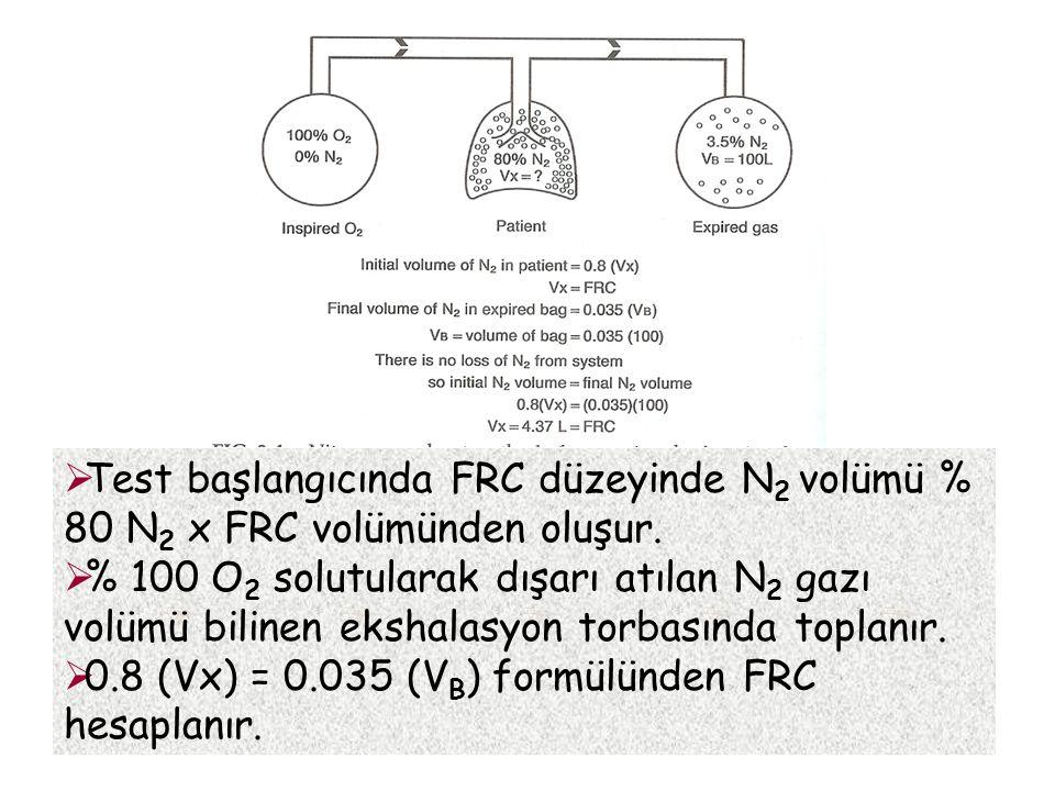  Test başlangıcında FRC düzeyinde N 2 volümü % 80 N 2 x FRC volümünden oluşur.  % 100 O 2 solutularak dışarı atılan N 2 gazı volümü bilinen ekshalas