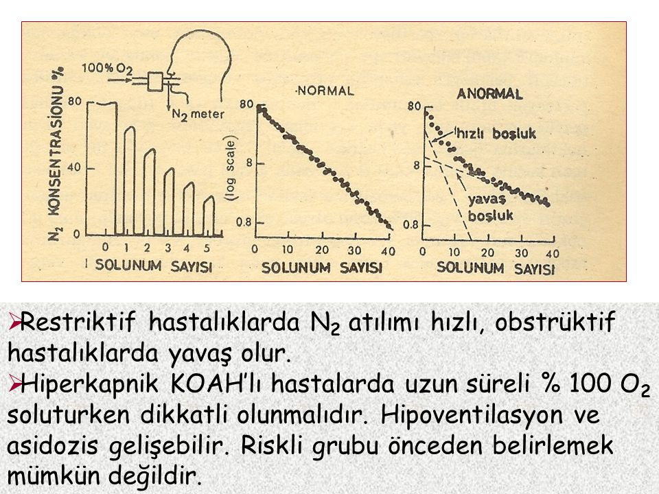 Restriktif hastalıklarda N 2 atılımı hızlı, obstrüktif hastalıklarda yavaş olur.  Hiperkapnik KOAH'lı hastalarda uzun süreli % 100 O 2 soluturken d