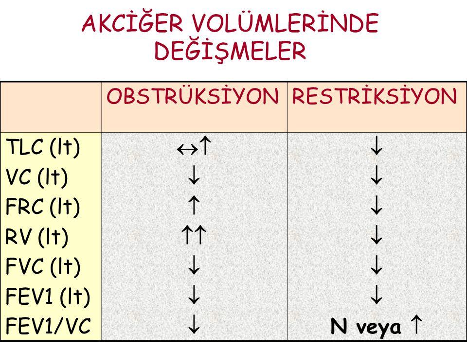 AKCİĞER VOLÜMLERİNDE DEĞİŞMELER OBSTRÜKSİYONRESTRİKSİYON TLC (lt) VC (lt) FRC (lt) RV (lt) FVC (lt) FEV1 (lt) FEV1/VC      N veya 