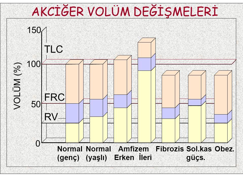 AKCİĞER VOLÜM DEĞİŞMELERİ FRC RV TLC Normal (genç) Normal (yaşlı) Amfizem Erken İleri FibrozisSol.kas güçs. Obez. 150 100 50 0 VOLÜM (%)