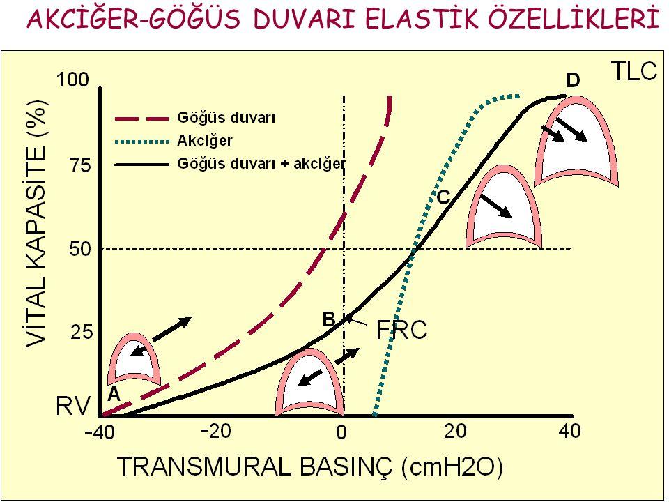  FRC düzeyinde akciğer ve göğüs duvarı elastik recoil basınçları birbirine eşittir.