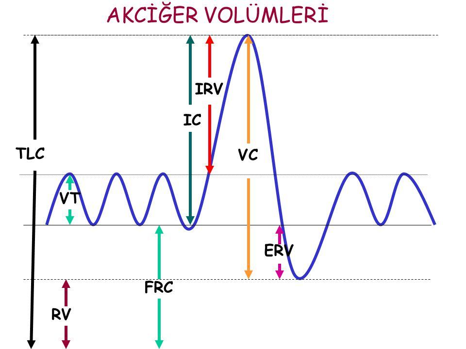 RELAKSASYON VOLÜMÜ (Vr)  Respiratuar sistemin gevşeme durumundayken içinde bulunduğu statik dengeyi yansıtır.