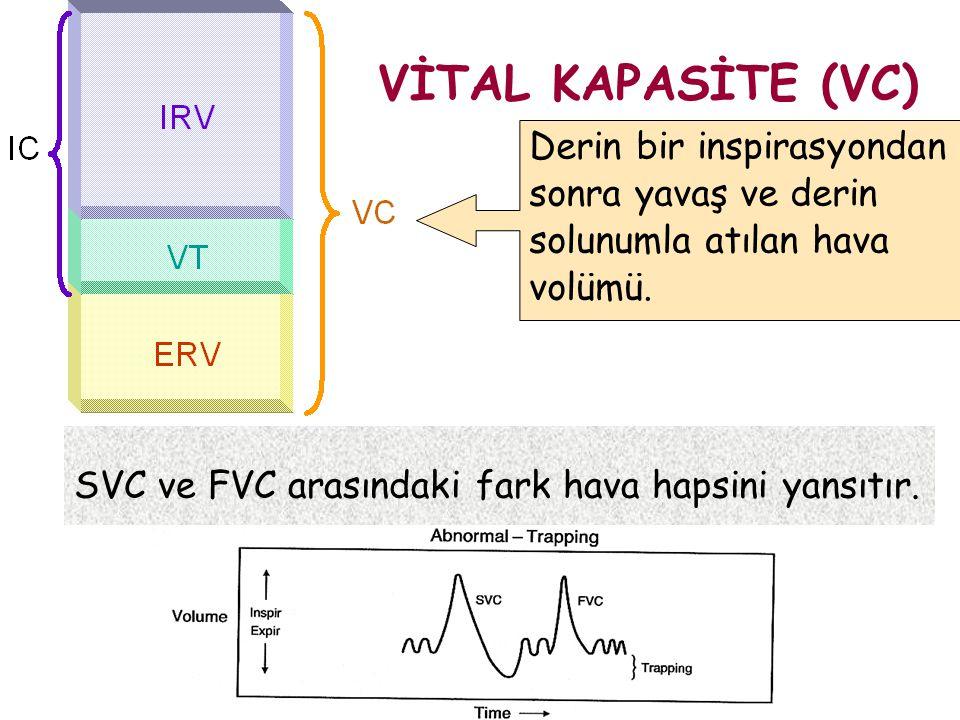 VİTAL KAPASİTE (VC) Derin bir inspirasyondan sonra yavaş ve derin solunumla atılan hava volümü. SVC ve FVC arasındaki fark hava hapsini yansıtır.