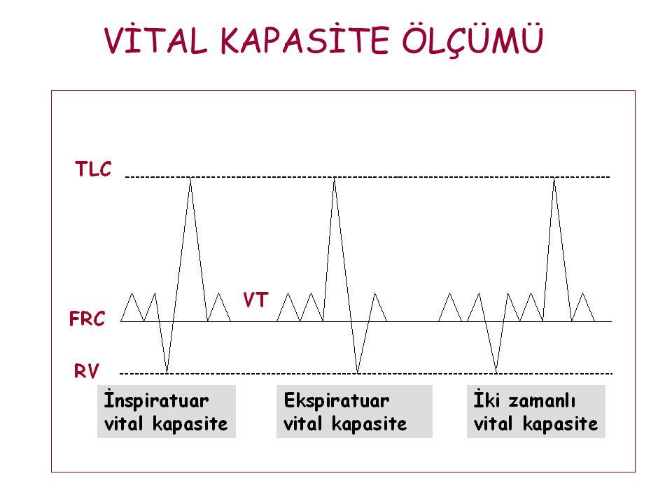 İNSPİRATUAR KAPASİTE (IC) Normal ekspirasyonun bitiminden itibaren maksimum inspirasyonla akciğerlere alınan hava volümü  Vital kapasitenin %75'ini oluşturur.
